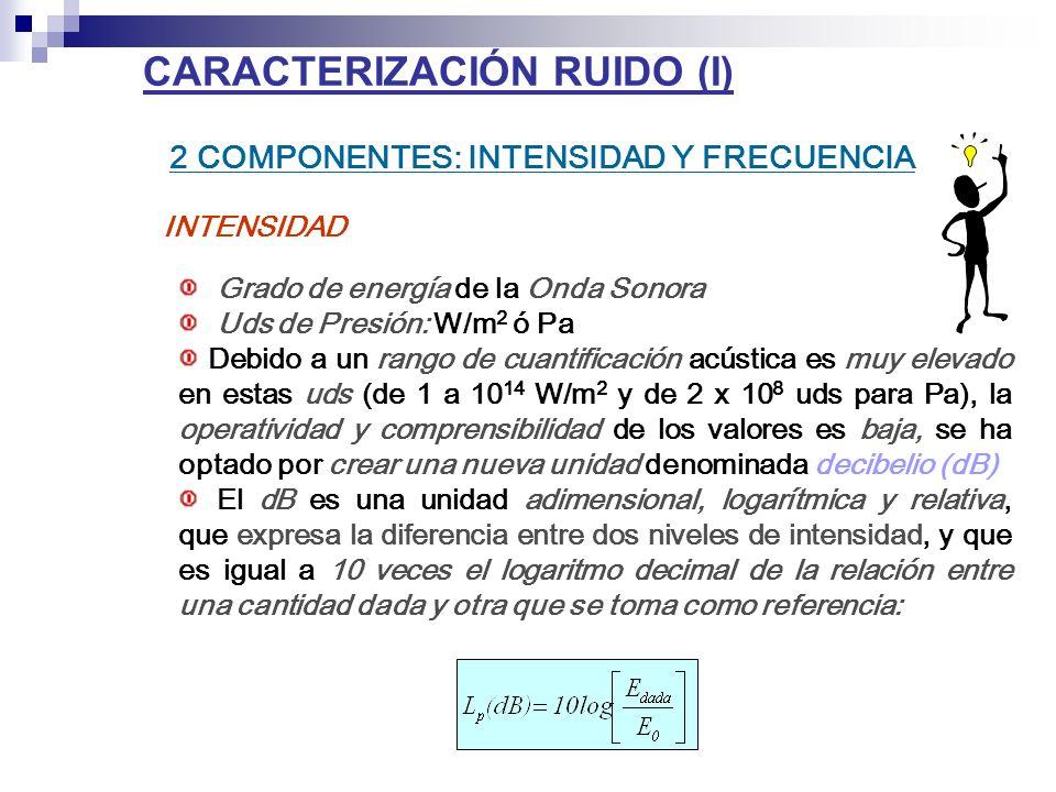 CARACTERIZACIÓN RUIDO (I) 2 COMPONENTES: INTENSIDAD Y FRECUENCIA INTENSIDAD Grado de energía de la Onda Sonora Uds de Presión: W/m 2 ó Pa Debido a un