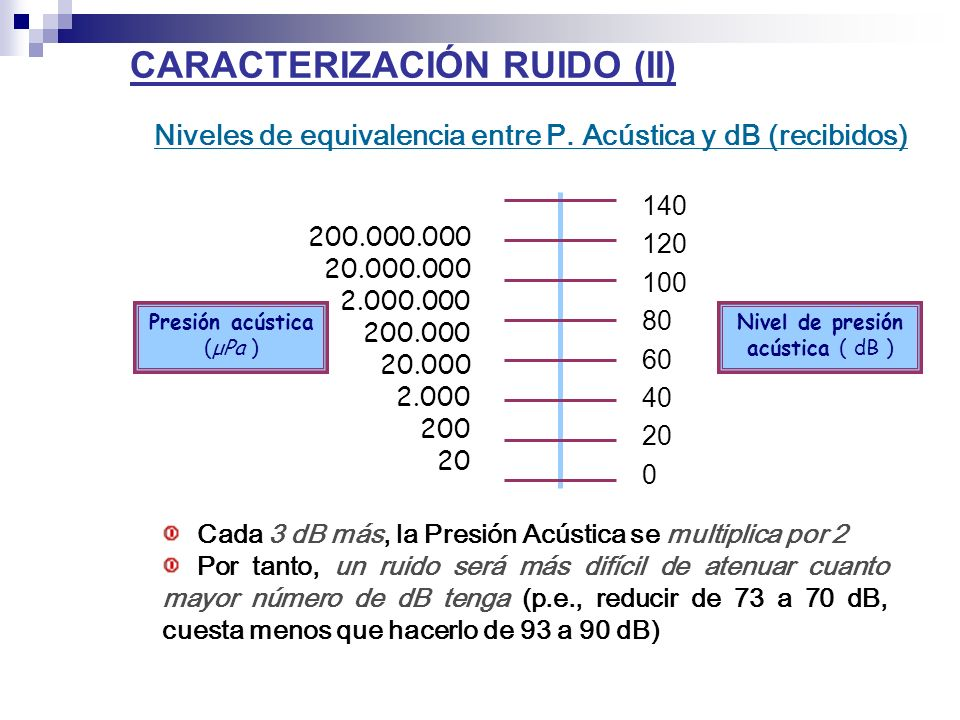 CARACTERIZACIÓN RUIDO (II) Niveles de equivalencia entre P. Acústica y dB (recibidos) 200.000.000 20.000.000 2.000.000 200.000 20.000 2.000 200 20 140
