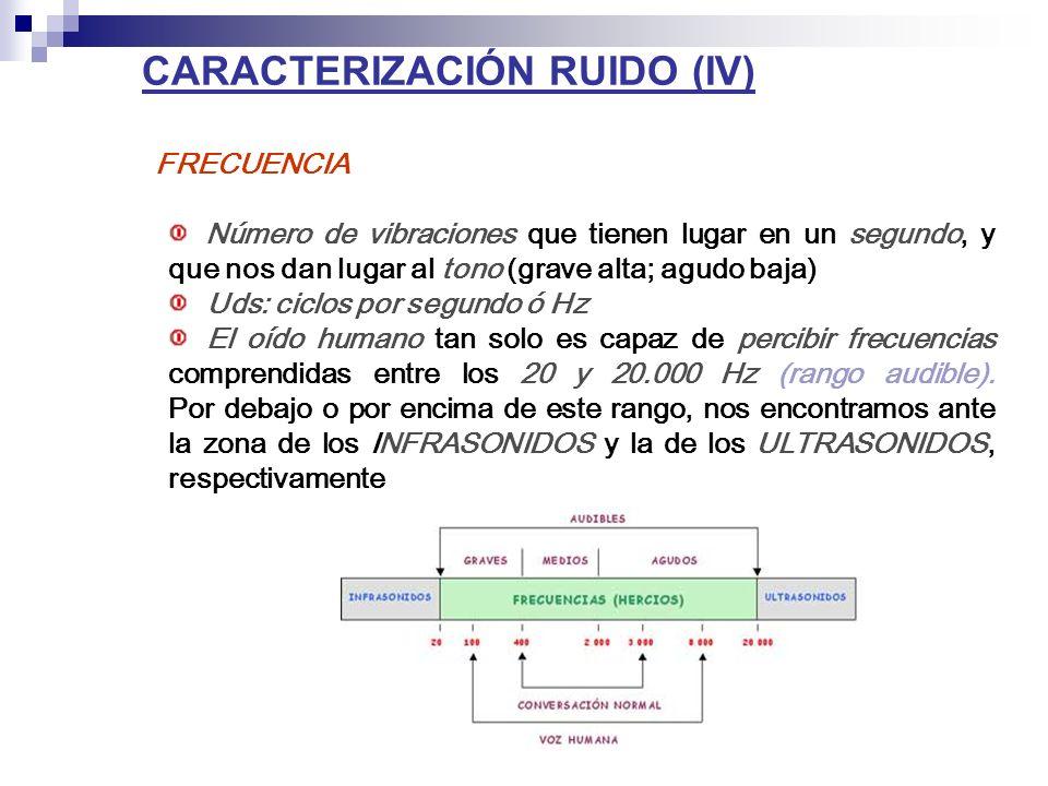 CARACTERIZACIÓN RUIDO (IV) FRECUENCIA Número de vibraciones que tienen lugar en un segundo, y que nos dan lugar al tono (grave alta; agudo baja) Uds: ciclos por segundo ó Hz El oído humano tan solo es capaz de percibir frecuencias comprendidas entre los 20 y 20.000 Hz (rango audible).