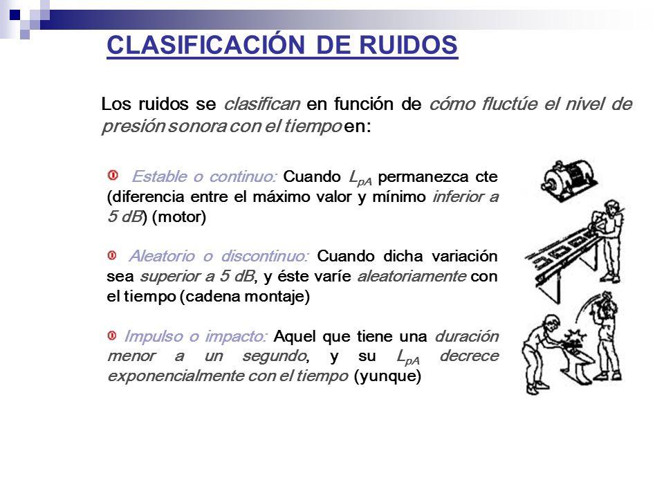 CLASIFICACIÓN DE RUIDOS Los ruidos se clasifican en función de cómo fluctúe el nivel de presión sonora con el tiempo en: Estable o continuo: Cuando L