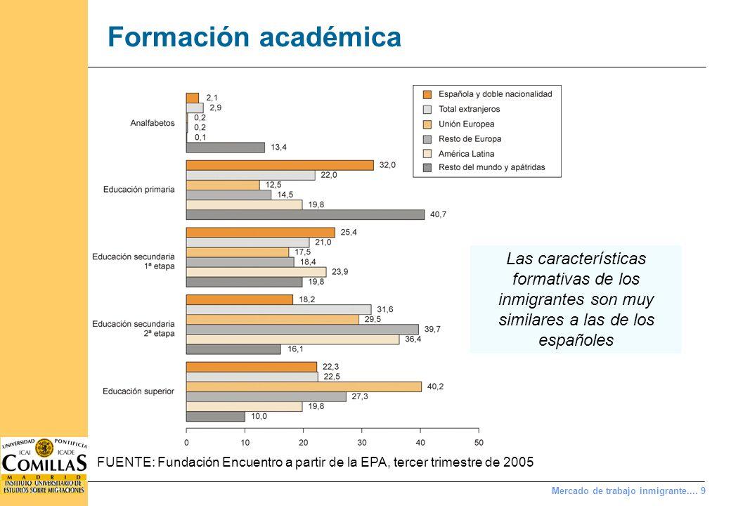 Mercado de trabajo inmigrante.... 9 Formación académica FUENTE: Fundación Encuentro a partir de la EPA, tercer trimestre de 2005 Las características f