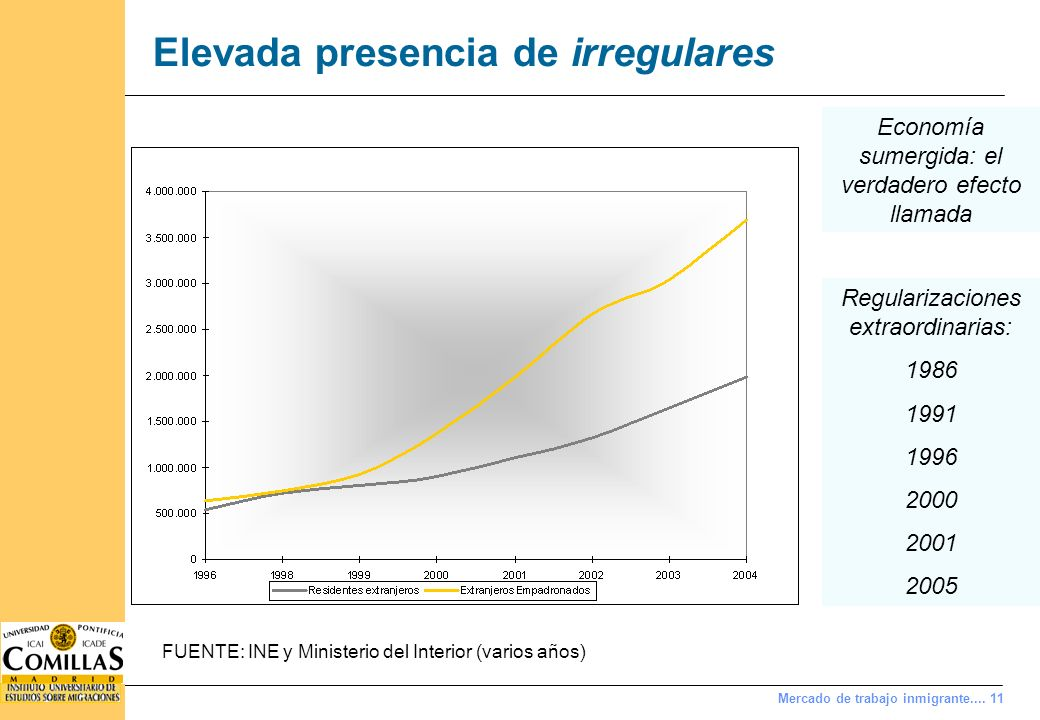 Mercado de trabajo inmigrante.... 11 Elevada presencia de irregulares FUENTE: INE y Ministerio del Interior (varios años) Economía sumergida: el verda