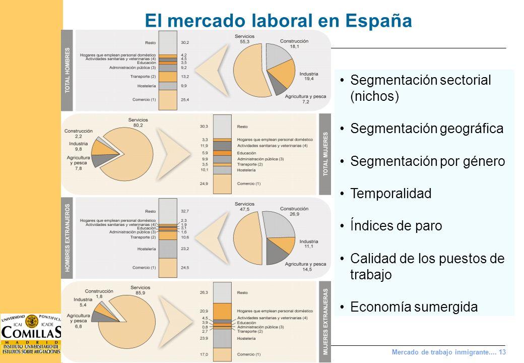 Mercado de trabajo inmigrante.... 13 El mercado laboral en España Segmentación sectorial (nichos) Segmentación geográfica Segmentación por género Temp