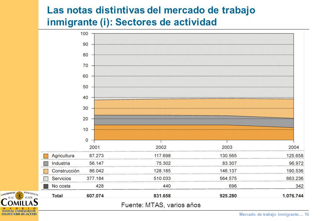 Mercado de trabajo inmigrante.... 16 Las notas distintivas del mercado de trabajo inmigrante (i): Sectores de actividad Fuente: MTAS, varios años