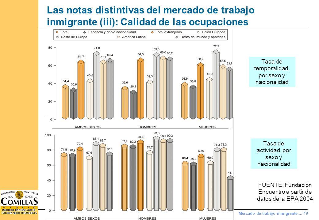 Mercado de trabajo inmigrante.... 19 Las notas distintivas del mercado de trabajo inmigrante (iii): Calidad de las ocupaciones Tasa de temporalidad, p