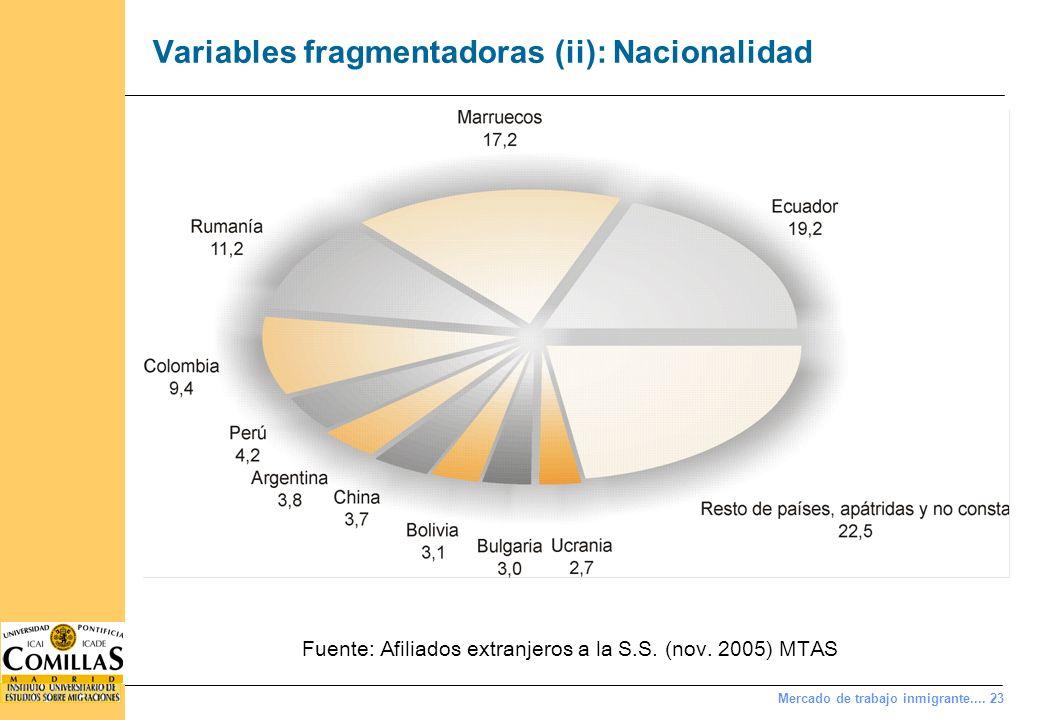 Mercado de trabajo inmigrante.... 23 Variables fragmentadoras (ii): Nacionalidad Fuente: Afiliados extranjeros a la S.S. (nov. 2005) MTAS