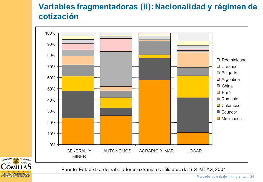 Mercado de trabajo inmigrante.... 24 Variables fragmentadoras (ii): Nacionalidad y régimen de cotización Fuente: Estadística de trabajadores extranjer