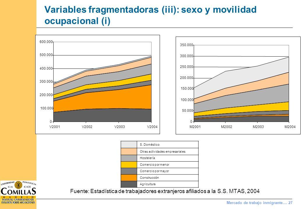 Mercado de trabajo inmigrante.... 27 Variables fragmentadoras (iii): sexo y movilidad ocupacional (i) Fuente: Estadística de trabajadores extranjeros