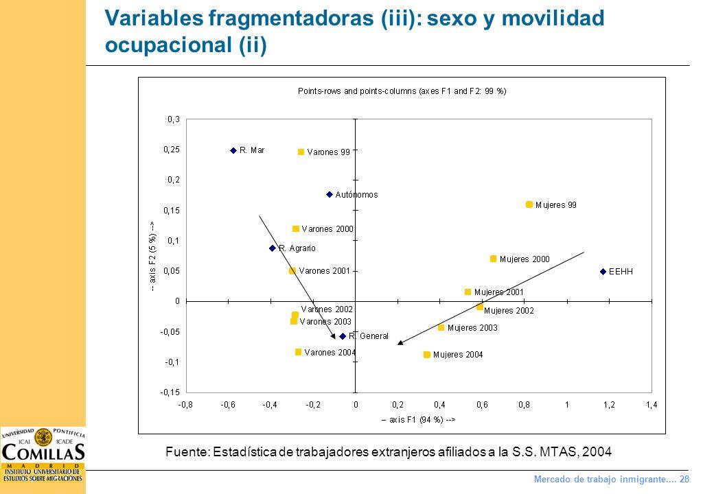Mercado de trabajo inmigrante.... 28 Variables fragmentadoras (iii): sexo y movilidad ocupacional (ii) Fuente: Estadística de trabajadores extranjeros