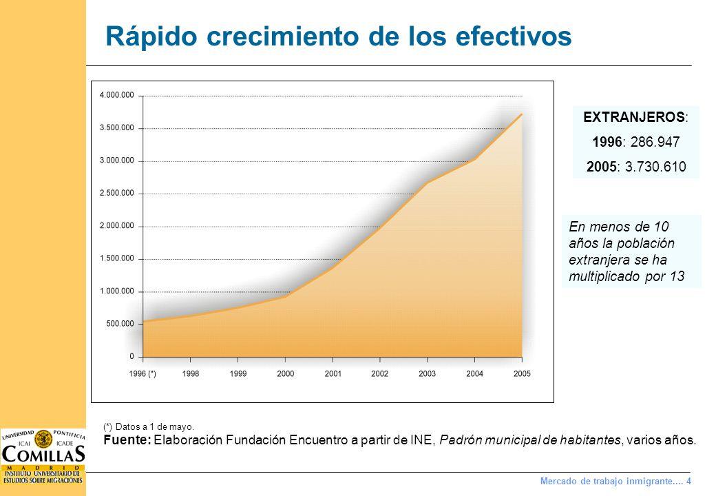 Mercado de trabajo inmigrante.... 4 Rápido crecimiento de los efectivos (*) Datos a 1 de mayo. Fuente: Elaboración Fundación Encuentro a partir de INE