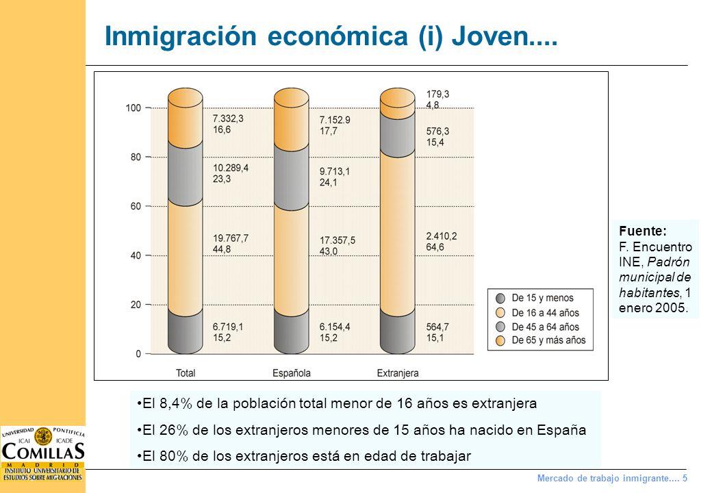 Mercado de trabajo inmigrante.... 5 Inmigración económica (i) Joven.... El 8,4% de la población total menor de 16 años es extranjera El 26% de los ext