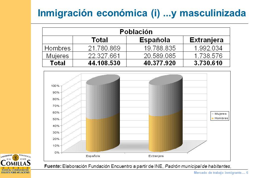 Mercado de trabajo inmigrante.... 6 Inmigración económica (i)...y masculinizada Fuente: Elaboración Fundación Encuentro a partir de INE, Padrón munici
