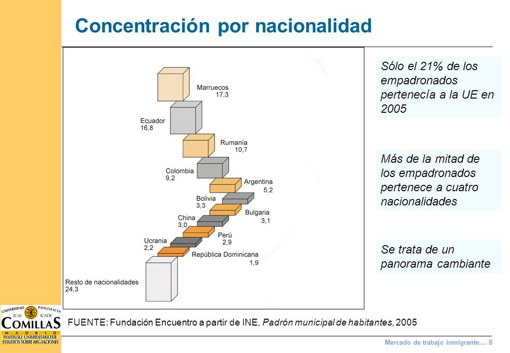 Mercado de trabajo inmigrante.... 8 Concentración por nacionalidad FUENTE: Fundación Encuentro a partir de INE, Padrón municipal de habitantes, 2005 S