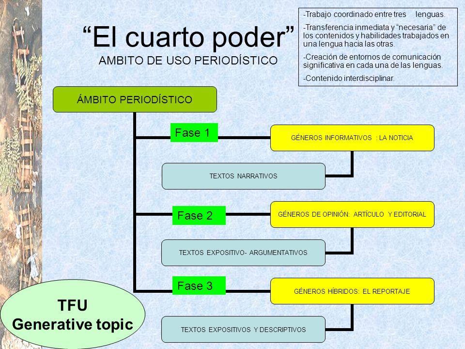 El cuarto poder AMBITO DE USO PERIODÍSTICO Fase 1 Fase 2 Fase 3 Fase 1 TFU Generative topic -Trabajo coordinado entre tres lenguas. -Transferencia inm