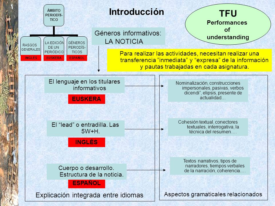 Introducción TFU Performances of understanding Explicación integrada entre idiomas INGLÉS EUSKERA ESPAÑOL Géneros informativos: LA NOTICIA El lenguaje