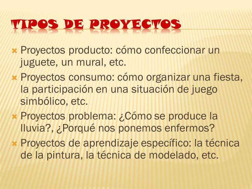 Proyectos producto: cómo confeccionar un juguete, un mural, etc. Proyectos consumo: cómo organizar una fiesta, la participación en una situación de ju