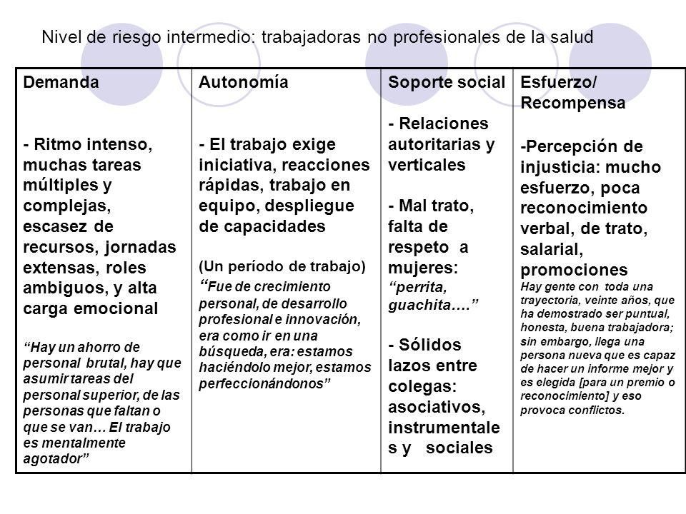 Nivel de riesgo intermedio: trabajadoras no profesionales de la salud Demanda - Ritmo intenso, muchas tareas múltiples y complejas, escasez de recurso