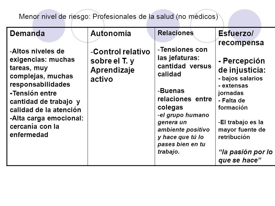 Menor nivel de riesgo: Profesionales de la salud (no médicos) Demanda -Altos niveles de exigencias: muchas tareas, muy complejas, muchas responsabilid