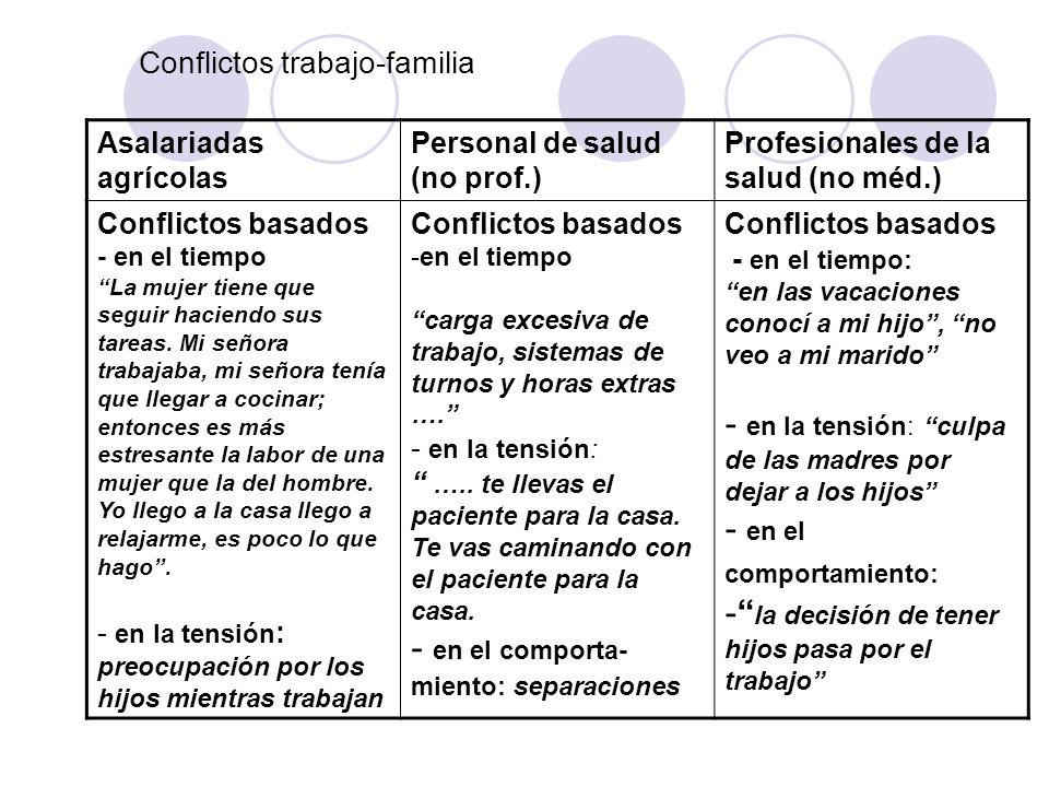 Conflictos trabajo-familia Asalariadas agrícolas Personal de salud (no prof.) Profesionales de la salud (no méd.) Conflictos basados - en el tiempo La