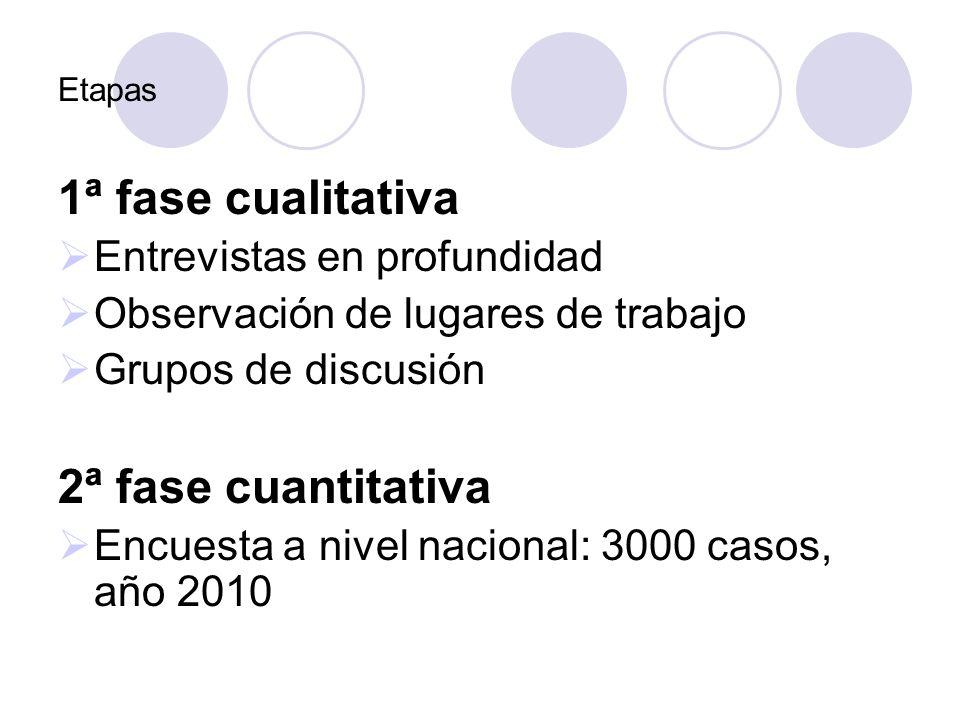 Etapas 1ª fase cualitativa Entrevistas en profundidad Observación de lugares de trabajo Grupos de discusión 2ª fase cuantitativa Encuesta a nivel naci
