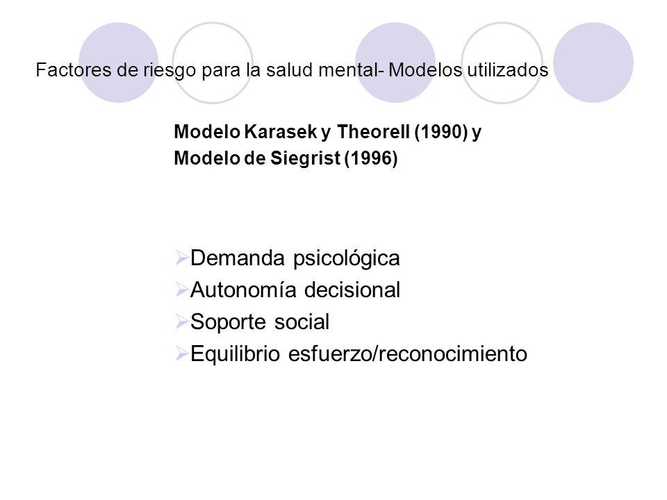 Factores de riesgo para la salud mental- Modelos utilizados Modelo Karasek y Theorell (1990) y Modelo de Siegrist (1996) Demanda psicológica Autonomía
