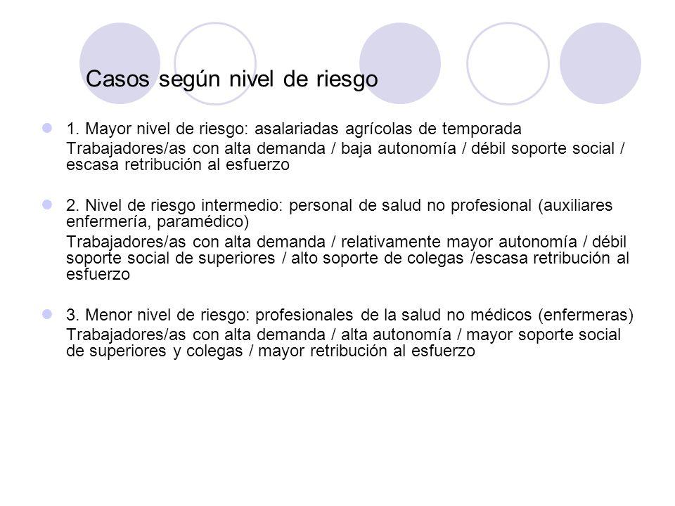 Casos según nivel de riesgo 1. Mayor nivel de riesgo: asalariadas agrícolas de temporada Trabajadores/as con alta demanda / baja autonomía / débil sop