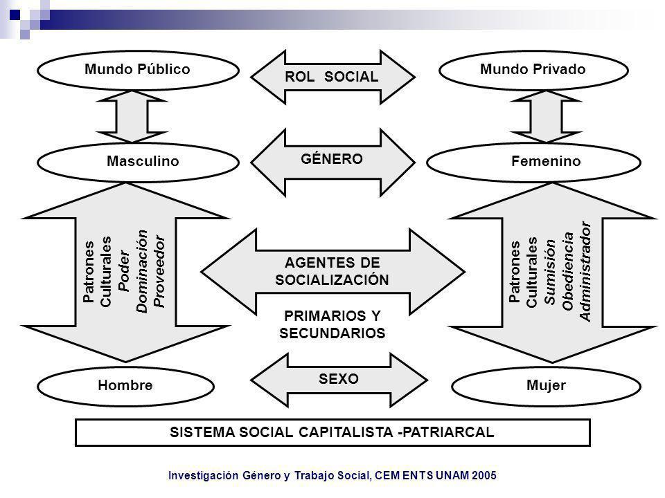 Investigación Género y Trabajo Social, CEM ENTS UNAM 2005 Mundo PúblicoMundo Privado Hombre GÉNERO ROL SOCIAL Patrones Culturales Poder Dominación Pro