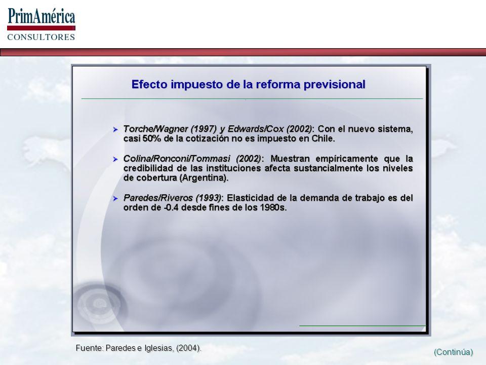 Fuente: Paredes e Iglesias, (2004). (Continúa)