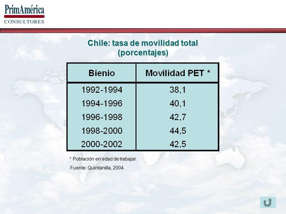 Fuente: Quintanilla, 2004.