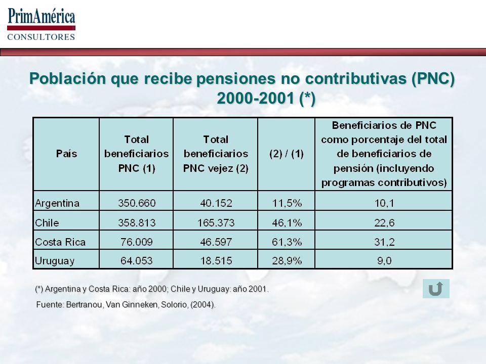Fuente: PrimAmérica Consultores.Supuestos: Afiliado comienza a cotizar a los 25 años.