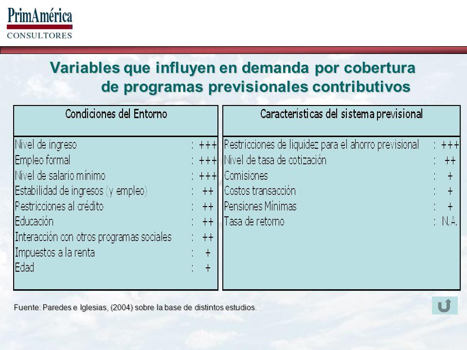 Variables que influyen en demanda por cobertura de programas previsionales contributivos Fuente: Paredes e Iglesias, (2004) sobre la base de distintos estudios.