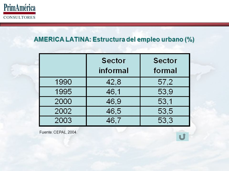 AMERICA LATINA: Estructura del empleo urbano (%) Fuente: CEPAL, 2004.