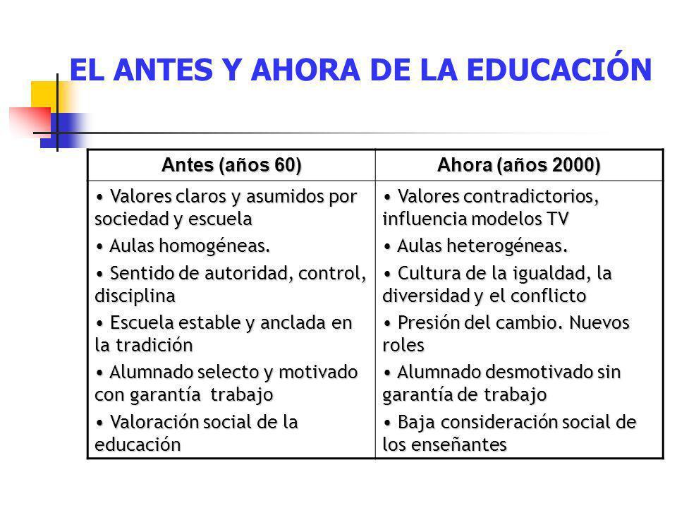 EL ANTES Y AHORA DE LA EDUCACIÓN Antes (años 60) Ahora (años 2000) Valores claros y asumidos por sociedad y escuela Valores claros y asumidos por soci
