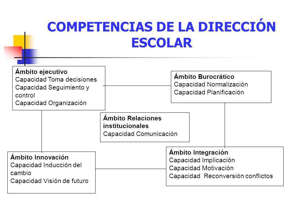 Ámbito ejecutivo Capacidad Toma decisiones Capacidad Seguimiento y control Capacidad Organización Ámbito Burocrático Capacidad Normalización Capacidad