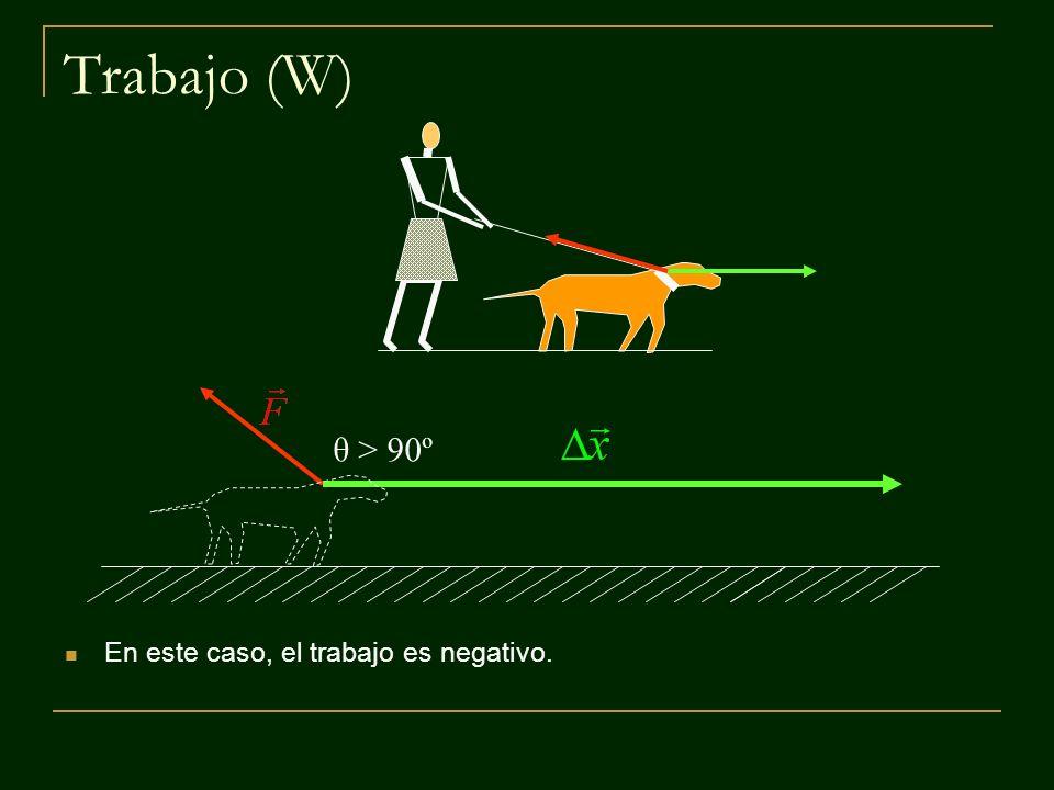 θ = 180º Trabajo (W) ¿En qué caso ocurre la configuración representada a continuación?