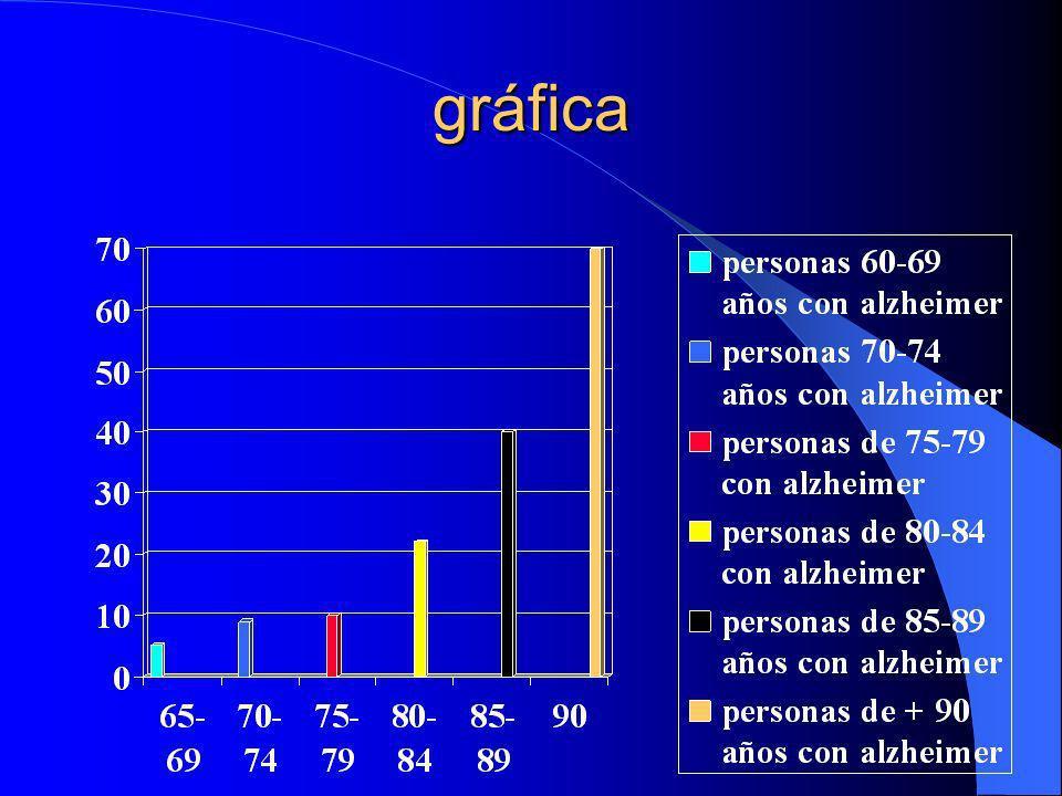 Asociaciones de ayuda contra el alzhéimer CEAFA (Confederación Española de Asociaciones de Familiares de Personas con Alzhéimer y otras Demencias) Afal Contigo (Asociación Nacional del Alzhéimer) Fundación Alzhéimer España Fafal (Federación de Alzhéimer de la Comunidad de Madrid) Fundación Pasqual Maragall