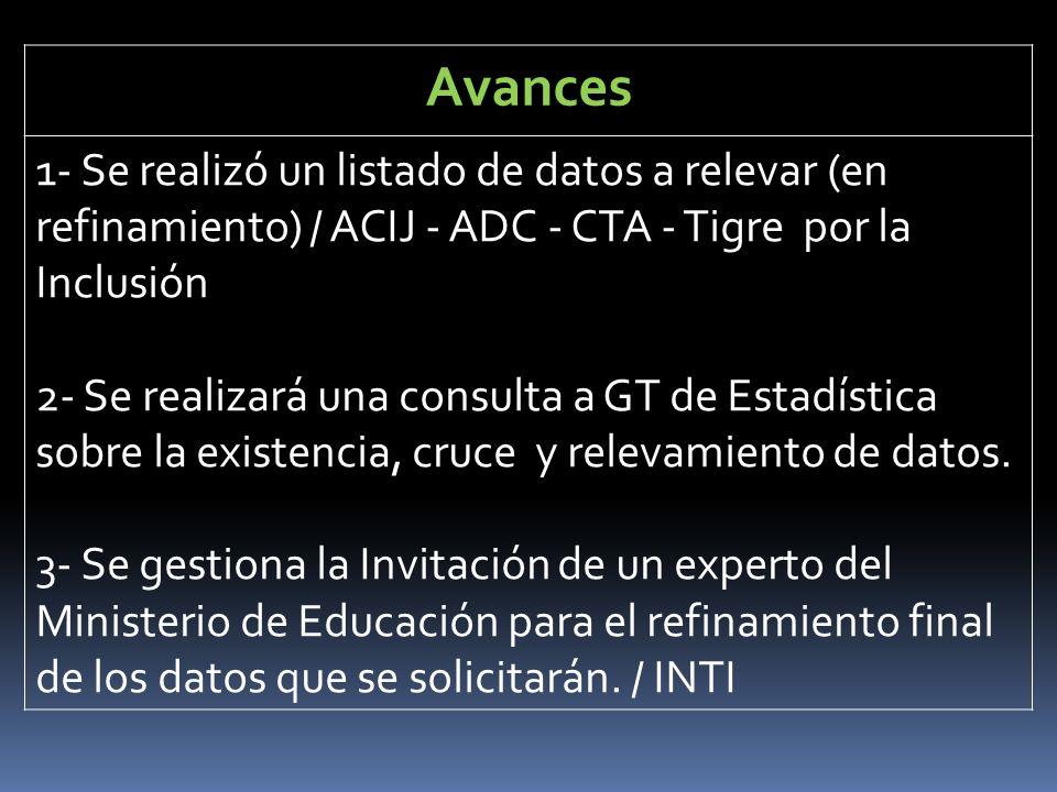 Avances 1- Se realizó un listado de datos a relevar (en refinamiento) / ACIJ - ADC - CTA - Tigre por la Inclusión 2- Se realizará una consulta a GT de Estadística sobre la existencia, cruce y relevamiento de datos.