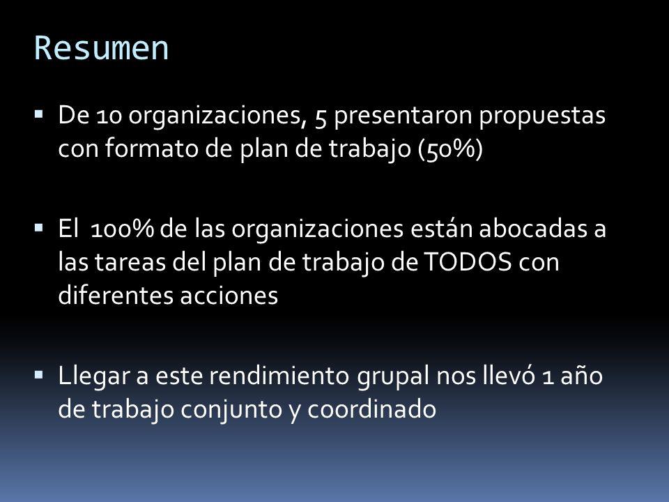 Resumen De 10 organizaciones, 5 presentaron propuestas con formato de plan de trabajo (50%) El 100% de las organizaciones están abocadas a las tareas del plan de trabajo de TODOS con diferentes acciones Llegar a este rendimiento grupal nos llevó 1 año de trabajo conjunto y coordinado