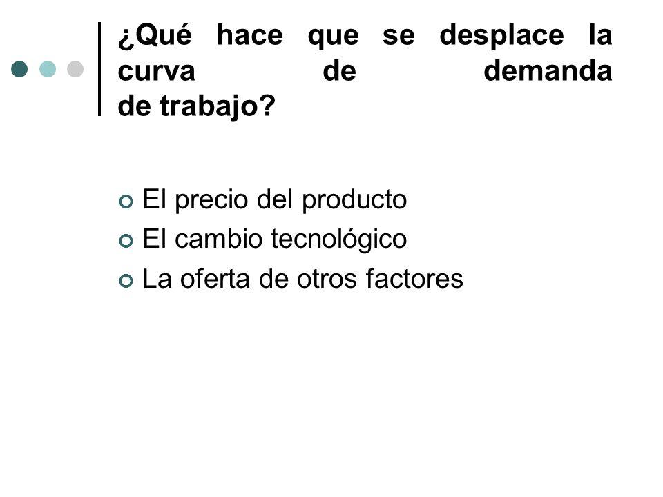 ¿Qué hace que se desplace la curva de demanda de trabajo? El precio del producto El cambio tecnológico La oferta de otros factores