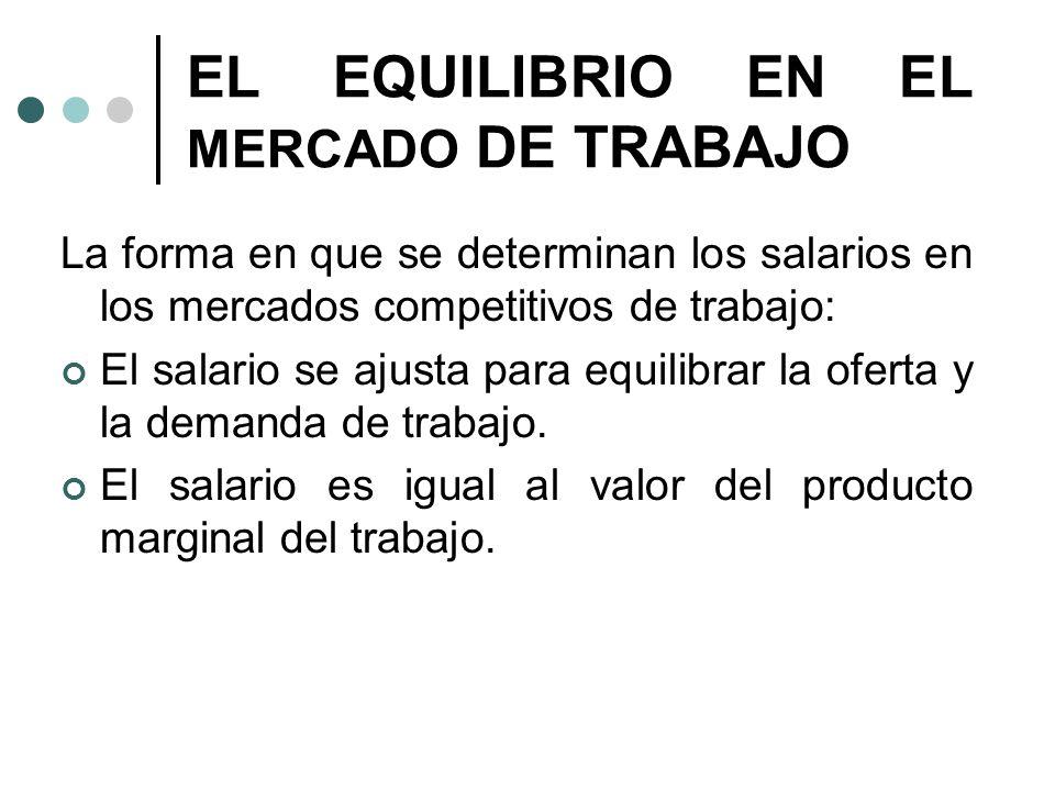 EL EQUILIBRIO EN EL MERCADO DE TRABAJO La forma en que se determinan los salarios en los mercados competitivos de trabajo: El salario se ajusta para e