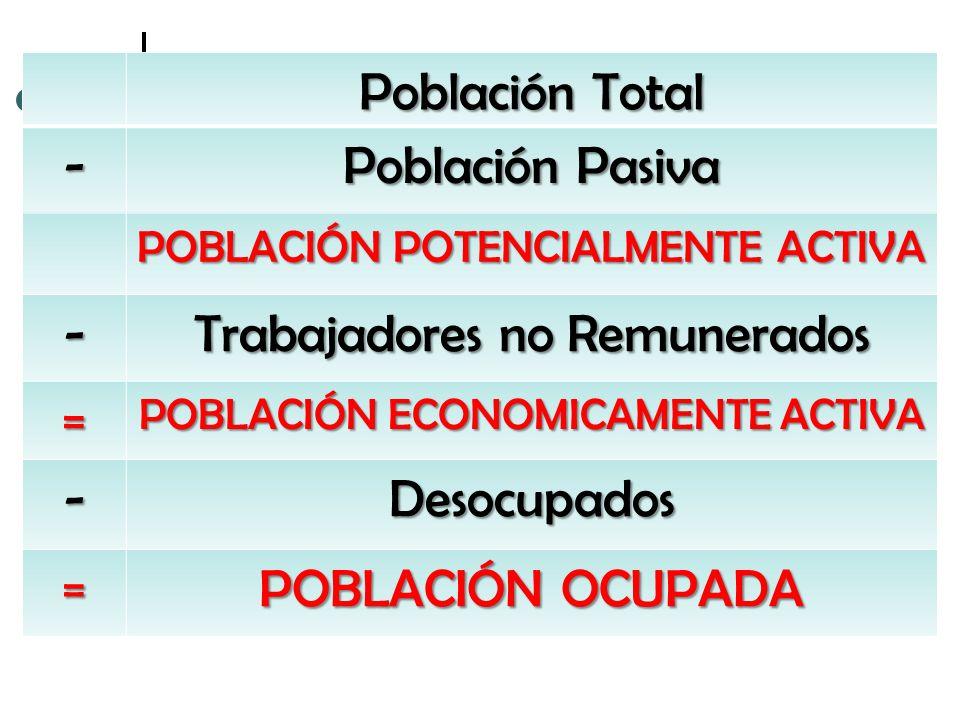 Población Total - Población Pasiva POBLACIÓN POTENCIALMENTE ACTIVA - Trabajadores no Remunerados = POBLACIÓN ECONOMICAMENTE ACTIVA -Desocupados = POBL