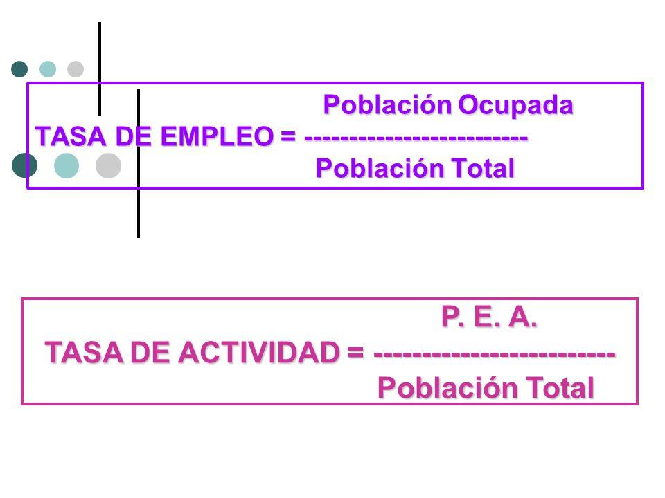 Población Ocupada TASA DE EMPLEO = ------------------------- Población Total Población Ocupada TASA DE EMPLEO = ------------------------- Población To