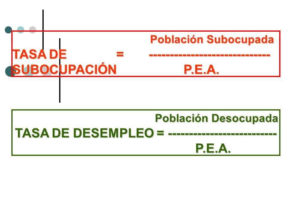 Población Desocupada TASA DE DESEMPLEO = -------------------------- P.E.A. Población Desocupada TASA DE DESEMPLEO = -------------------------- P.E.A.