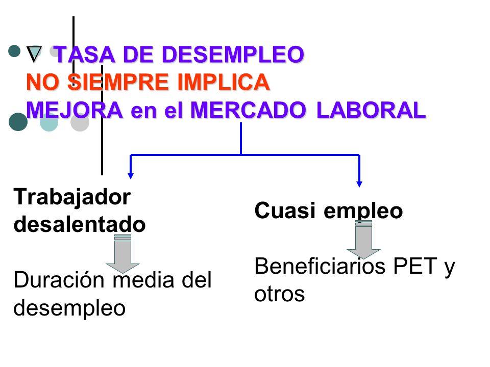 TASA DE DESEMPLEO NO SIEMPRE IMPLICA MEJORA en el MERCADO LABORAL TASA DE DESEMPLEO NO SIEMPRE IMPLICA MEJORA en el MERCADO LABORAL Trabajador desalen
