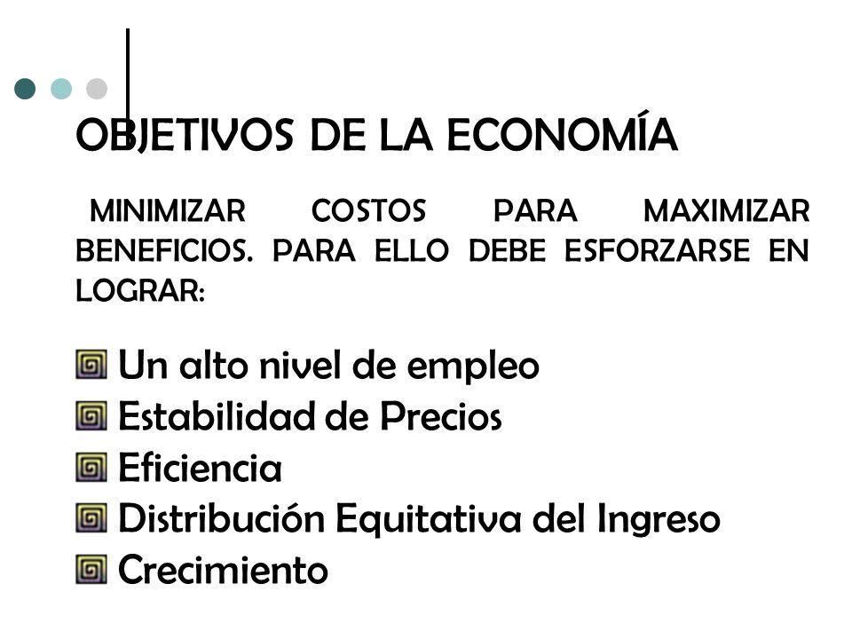 OBJETIVOS DE LA ECONOMÍA MINIMIZAR COSTOS PARA MAXIMIZAR BENEFICIOS. PARA ELLO DEBE ESFORZARSE EN LOGRAR: Un alto nivel de empleo Estabilidad de Preci