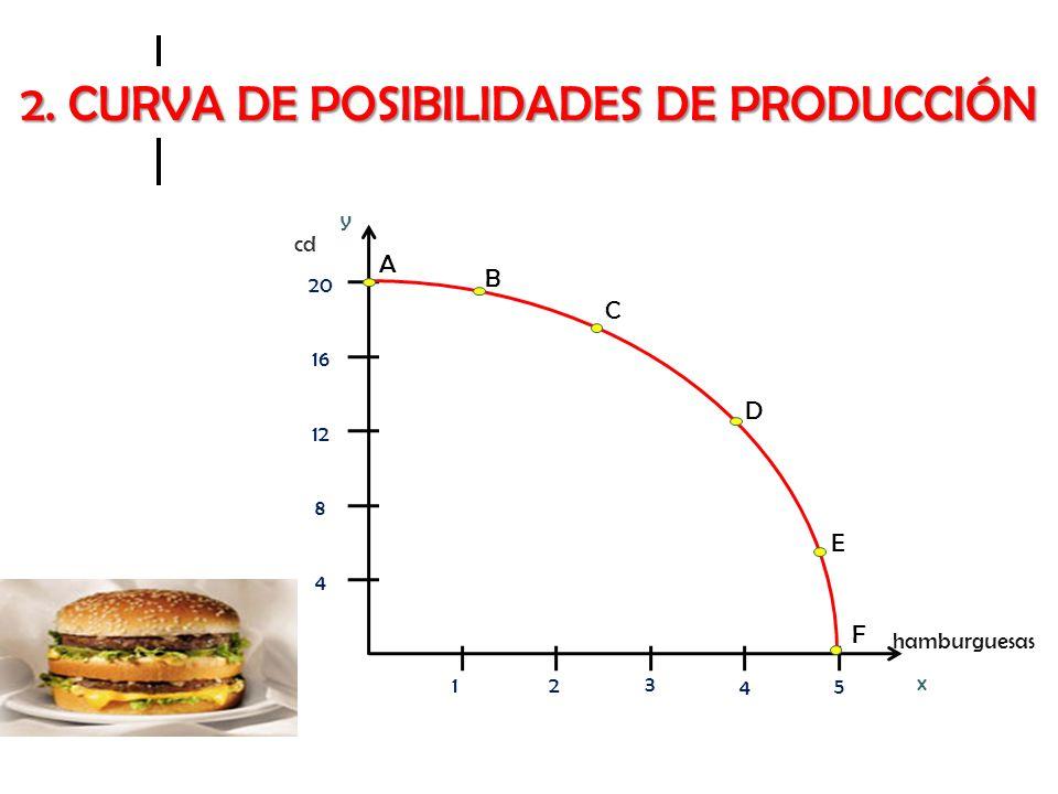 2. CURVA DE POSIBILIDADES DE PRODUCCIÓN x y hamburguesas cd 12 3 4 5 4 8 12 16 20 A B C D E F