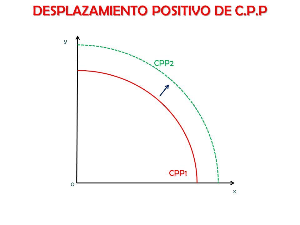 x y DESPLAZAMIENTO POSITIVO DE C.P.P CPP1 CPP2 0