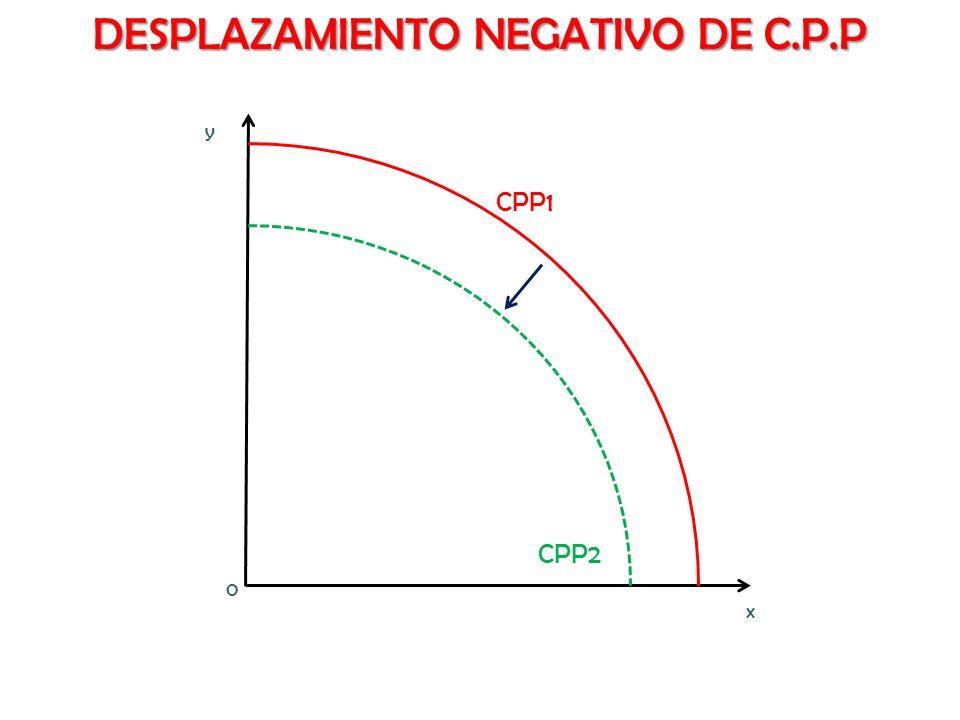 DESPLAZAMIENTO NEGATIVO DE C.P.P x y CPP2 CPP1 0