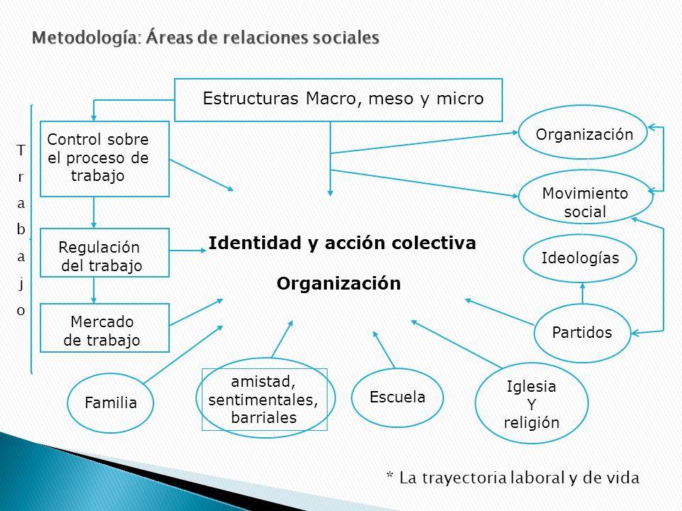 Eje 1: Eje 2: Espacios Familia Estructuras Trabajo Subjetividades Identidad Acción colectiva Organización Interacciones Otros Conceptos ordenadores Ángulo de análisis Sujeto-Objeto (E-S-A) Movimiento social, identidad
