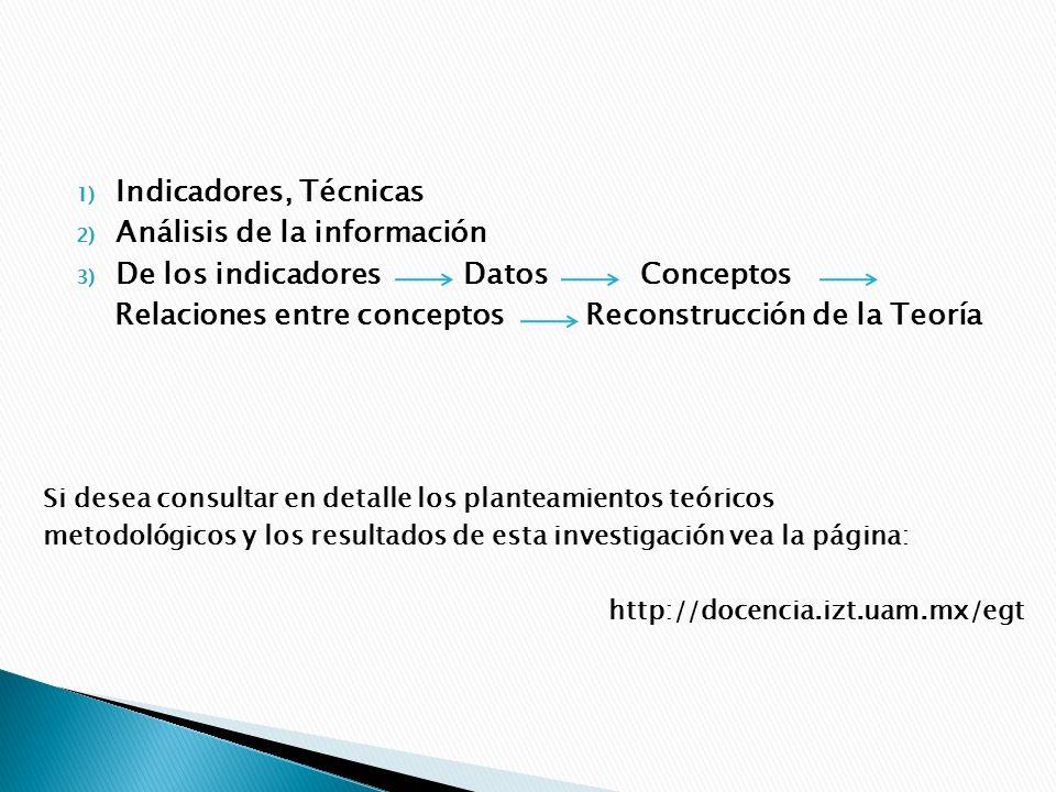 1) Indicadores, Técnicas 2) Análisis de la información 3) De los indicadores Datos Conceptos Relaciones entre conceptos Reconstrucción de la Teoría Si